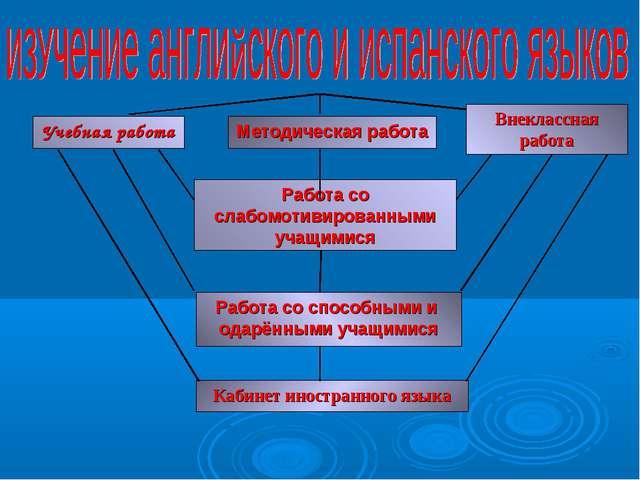 Учебная работа Методическая работа Внеклассная работа Работа со слабомотивиро...
