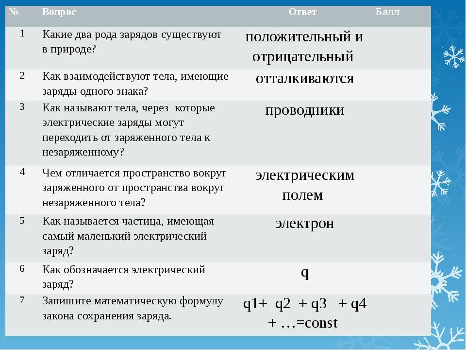 № Вопрос Ответ Балл 1 Какие два рода зарядов существуют в природе? положител...