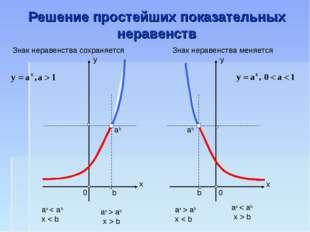 Решение простейших показательных неравенств ab 0 b b 0 ab ax < ab x < b ax >