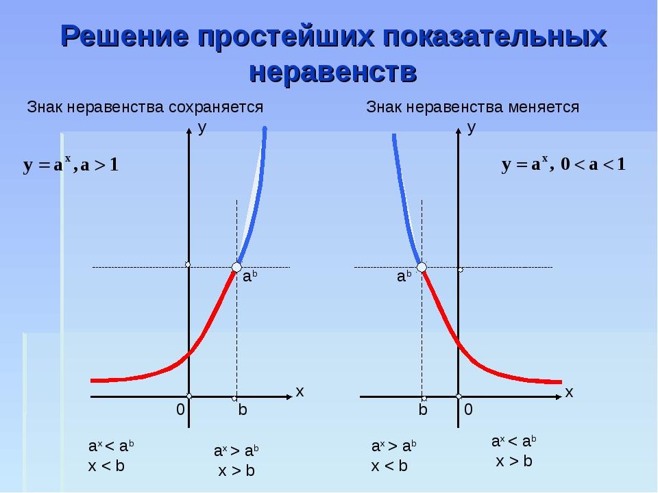 Решение простейших показательных неравенств ab 0 b b 0 ab ax < ab x < b ax >...