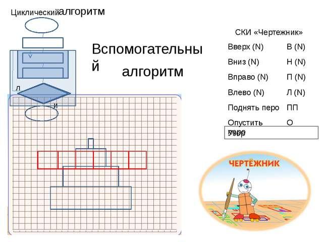 СКИ «Чертежник» Циклический алгоритм Вспомогательный алгоритм Узор л и Вверх(...