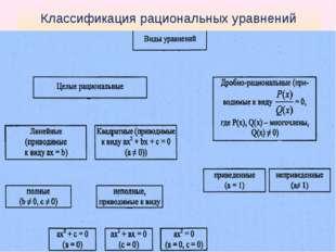 Классификация рациональных уравнений