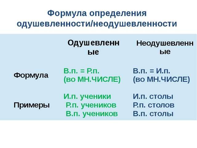 Формула определения одушевленности/неодушевленности Одушевленные Неодушевленн...