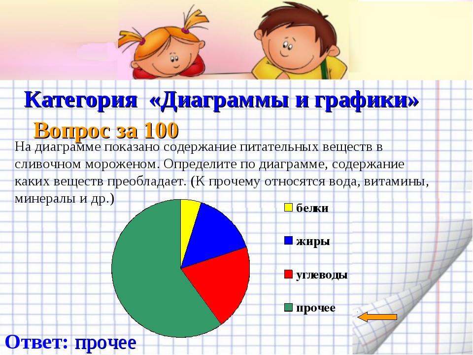 Категория «Диаграммы и графики» Вопрос за 100 Ответ: прочее На диаграмме пок...