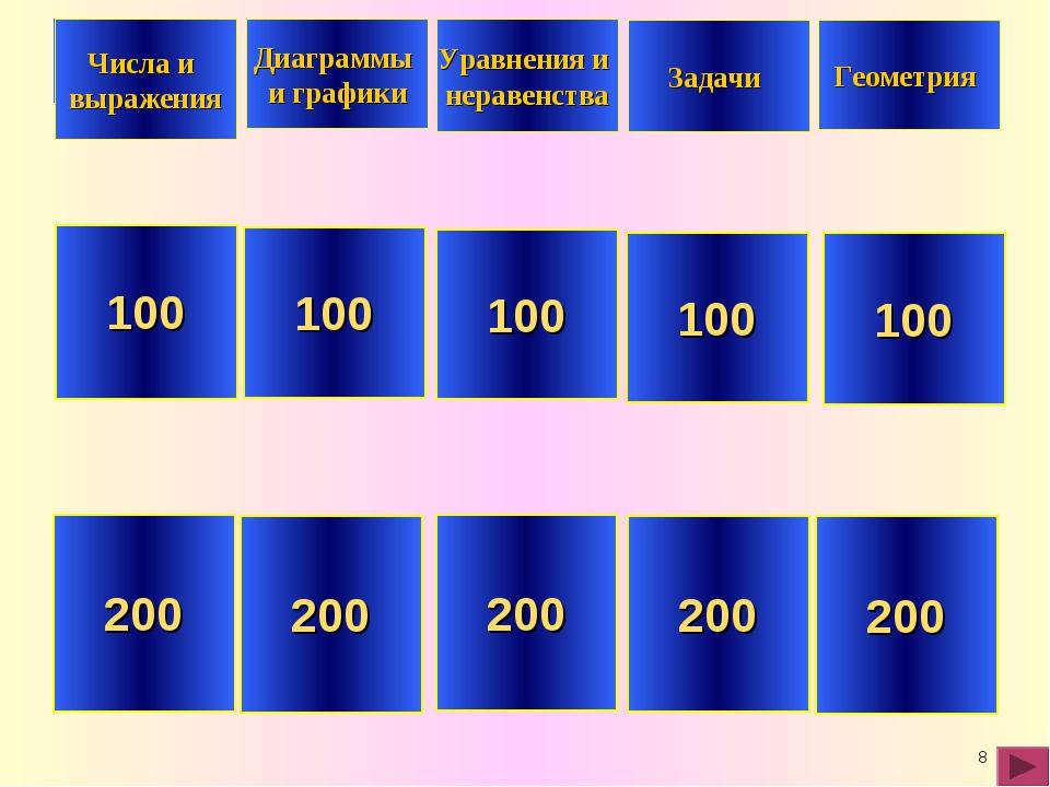 * 100 200 100 200 100 200 100 200 100 200 Числа и выражения Диаграммы и графи...