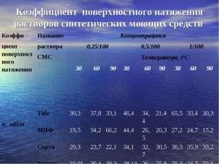 Коэффициент поверхностного натяжения растворов синтетических моющих средств К