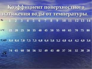 Коэффициент поверхностного натяжения воды от температуры. №123456789