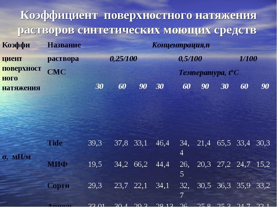 Коэффициент поверхностного натяжения растворов синтетических моющих средств К...