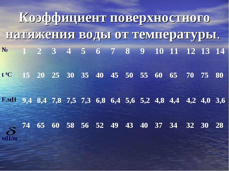 Коэффициент поверхностного натяжения воды от температуры. №123456789...
