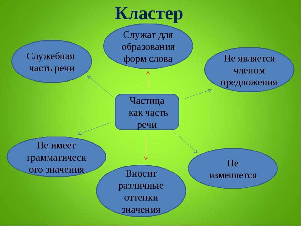 Кластер Частица как часть речи Не изменяется Не является членом предложения Н...