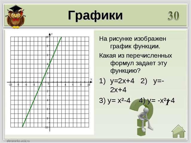 1 Графики На рисунке изображен график функции. Какая из перечисленных формул...
