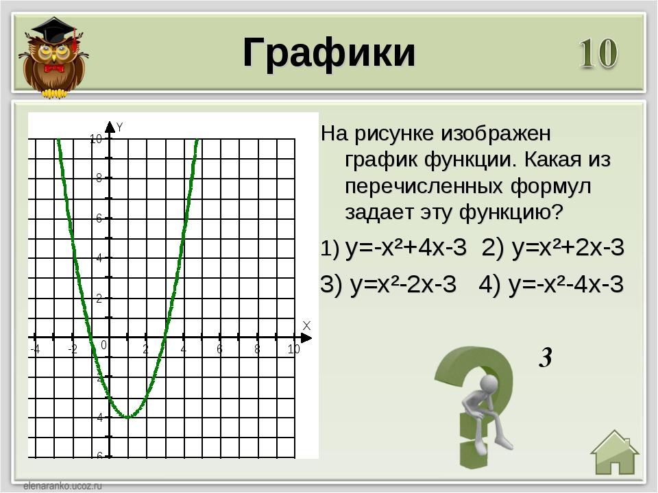 3 Графики На рисунке изображен график функции. Какая из перечисленных формул...