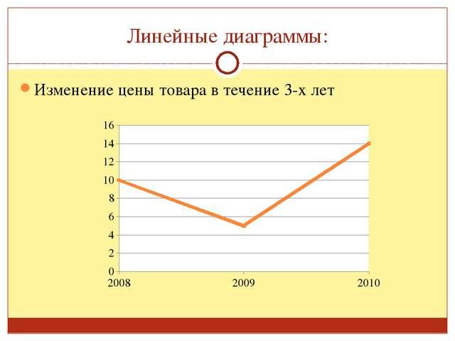 Изменение цены товара в течение 3-х лет Линейные диаграммы: