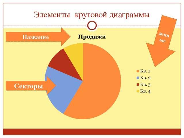 Элементы круговой диаграммы Название данные Секторы