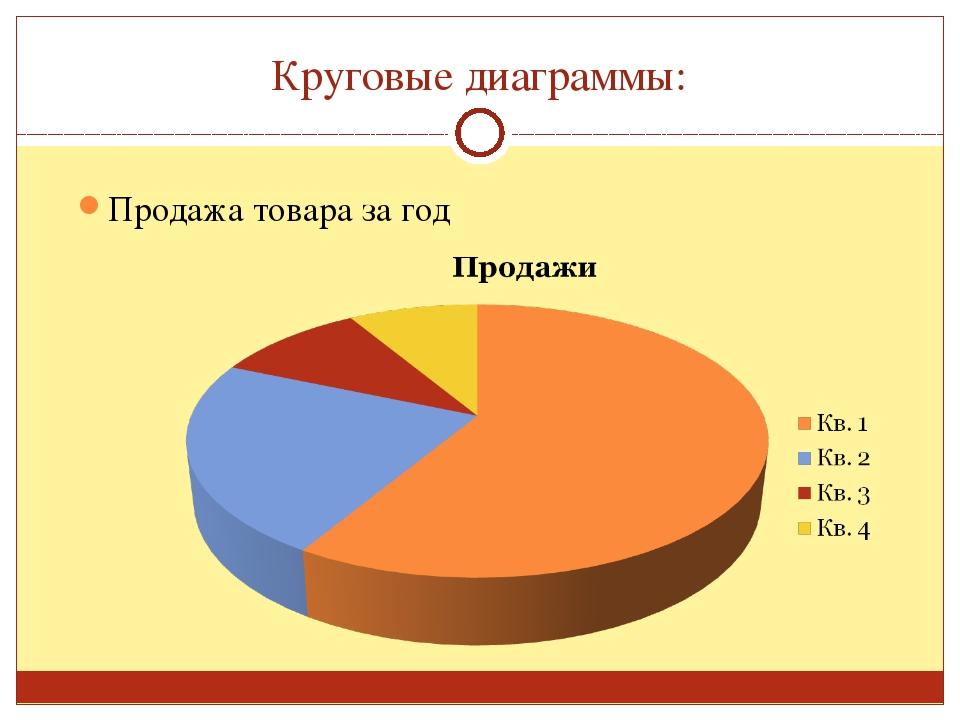 Круговые диаграммы: Продажа товара за год