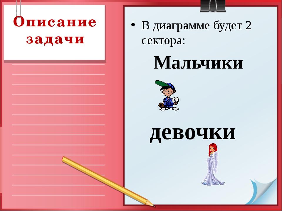 Описание задачи В диаграмме будет 2 сектора: Мальчики девочки