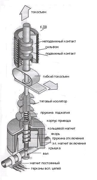 схема устойства вакуумного выключателя ВВ-тел «Таврида-электрик»