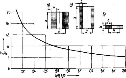 расчет индуктивности реактора