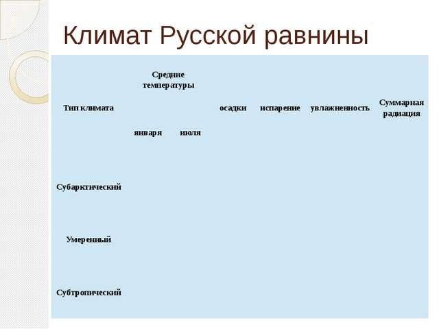 Климат Русской равнины Тип климата Средние температуры осадки испарение увлаж...