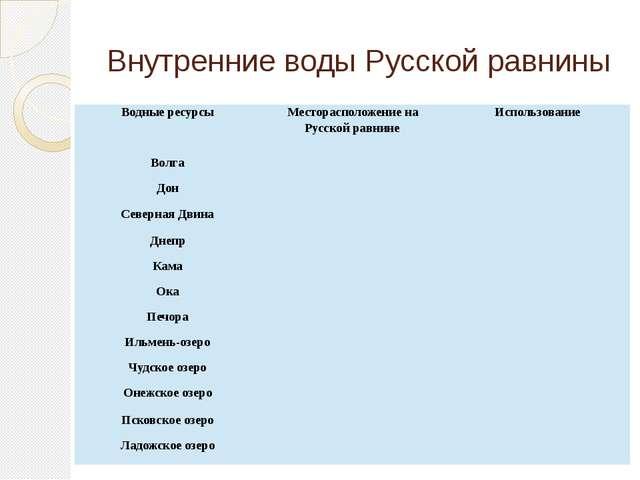 Внутренние воды Русской равнины Водные ресурсы Месторасположение на Русской р...