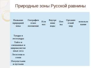 Природные зоны Русской равнины Название природной зоны Географическое положен