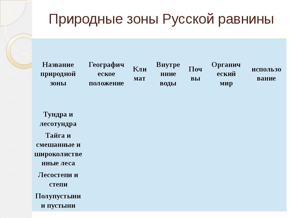 Природные зоны Русской равнины Название природной зоны Географическое положен...