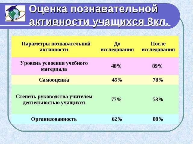 Оценка познавательной активности учащихся 8кл. Параметры познавательной акти...
