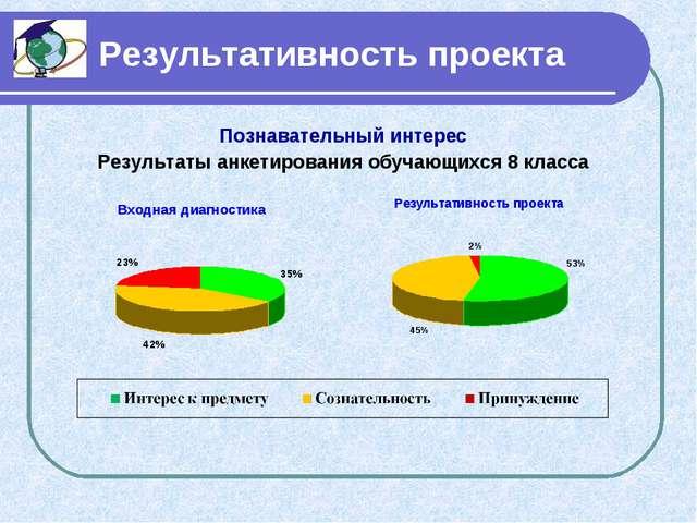 Результативность проекта Познавательный интерес Результаты анкетирования обу...