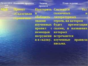 МайПроект «Сказочная страничка»Повторить и обобщить знания изученных правил