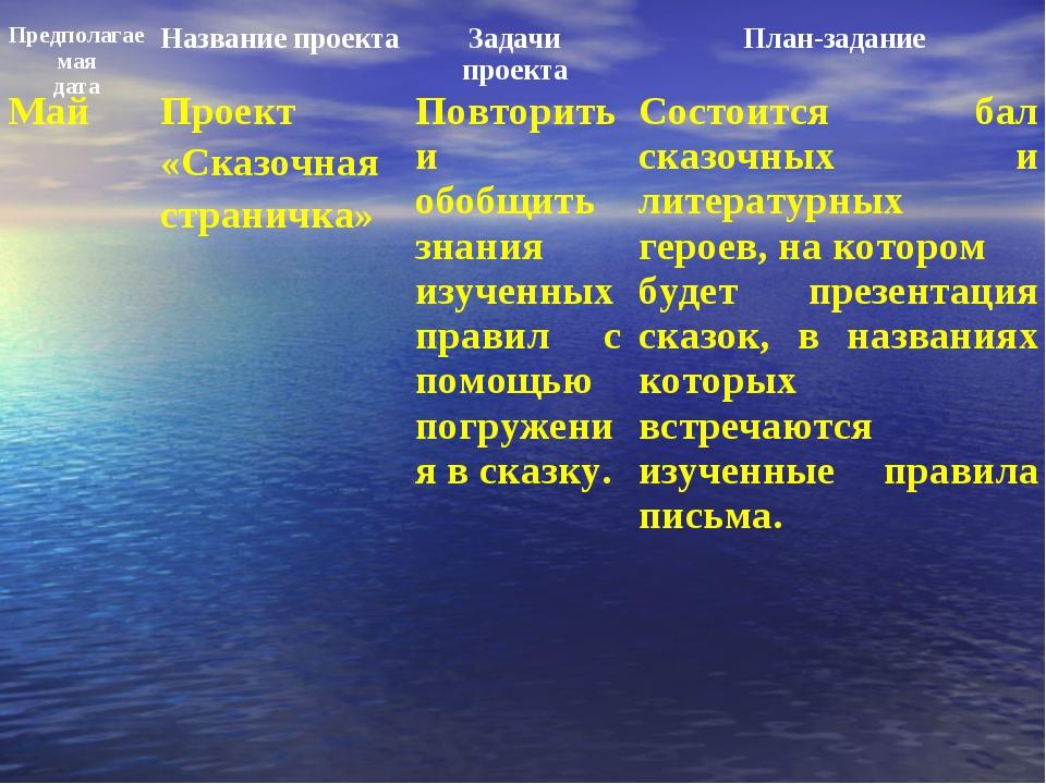 МайПроект «Сказочная страничка»Повторить и обобщить знания изученных правил...