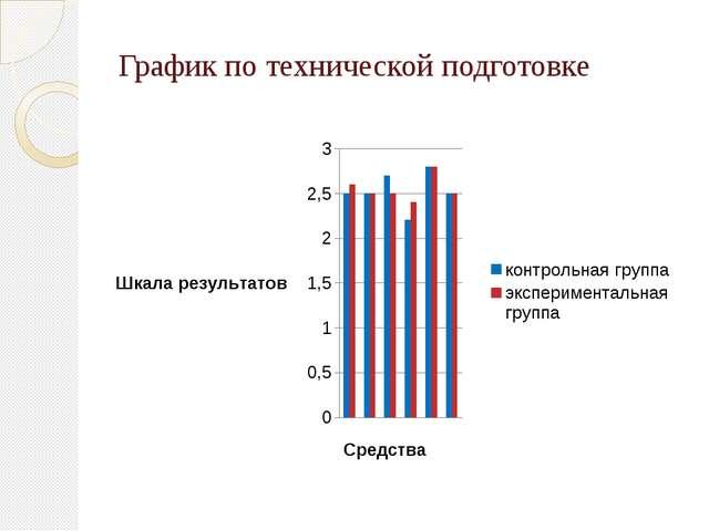 График по технической подготовке