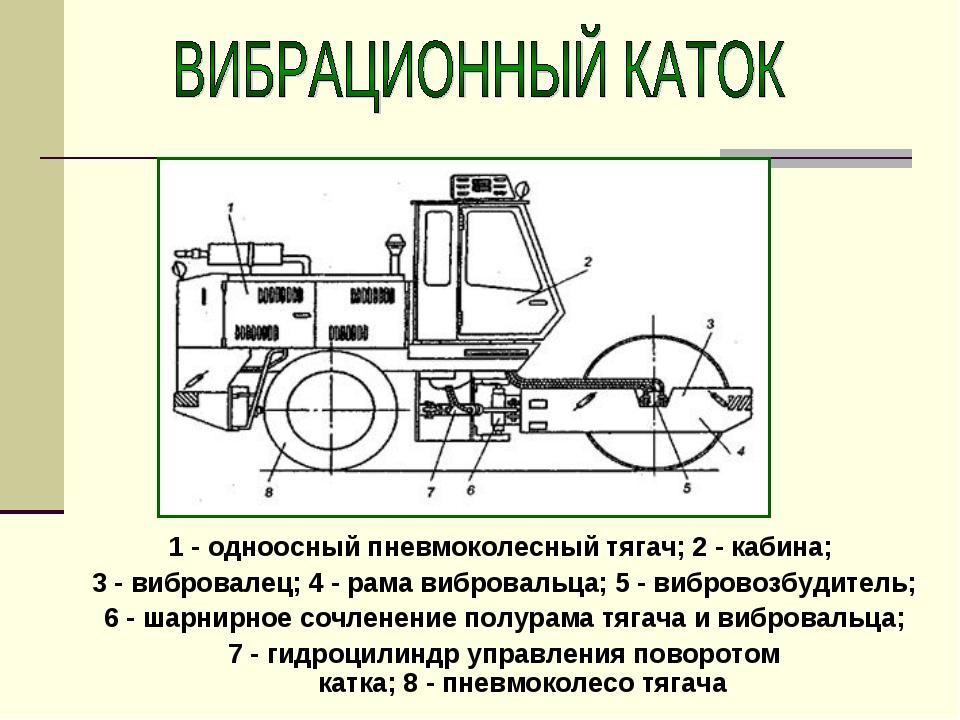 1 - одноосный пневмоколесный тягач; 2 - кабина; 3 - вибровалец; 4 - рама вибр...