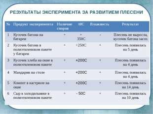 РЕЗУЛЬТАТЫ ЭКСПЕРИМЕНТА ЗА РАЗВИТИЕМ ПЛЕСЕНИ № Продукт эксперимента Наличие с