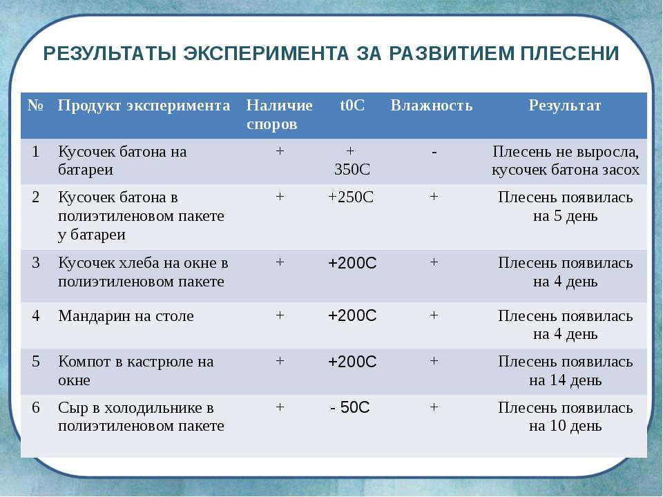 РЕЗУЛЬТАТЫ ЭКСПЕРИМЕНТА ЗА РАЗВИТИЕМ ПЛЕСЕНИ № Продукт эксперимента Наличие с...