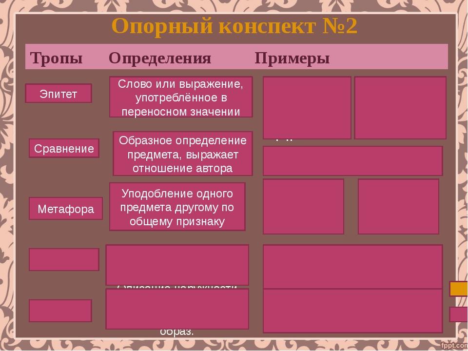 Опорный конспект №2 Тропы Определения Примеры Эпитет Сравнение Метафора Анти...