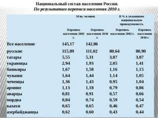 Национальный состав населения России. По результатам переписи населения 2010