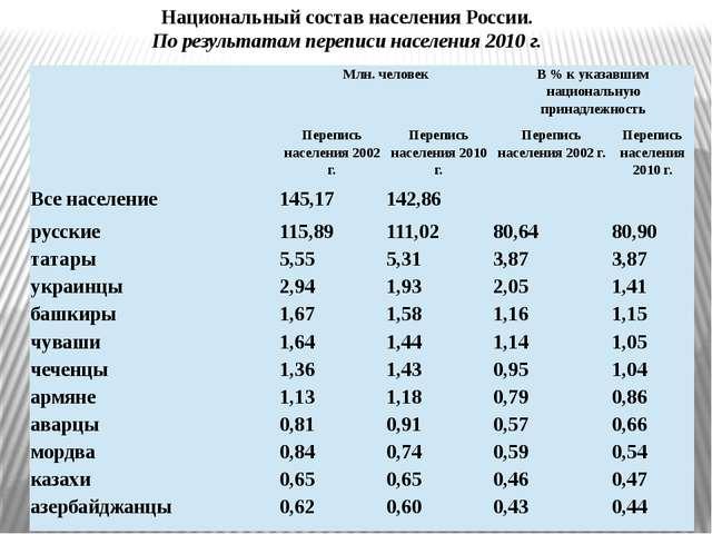 Национальный состав населения России. По результатам переписи населения 2010...
