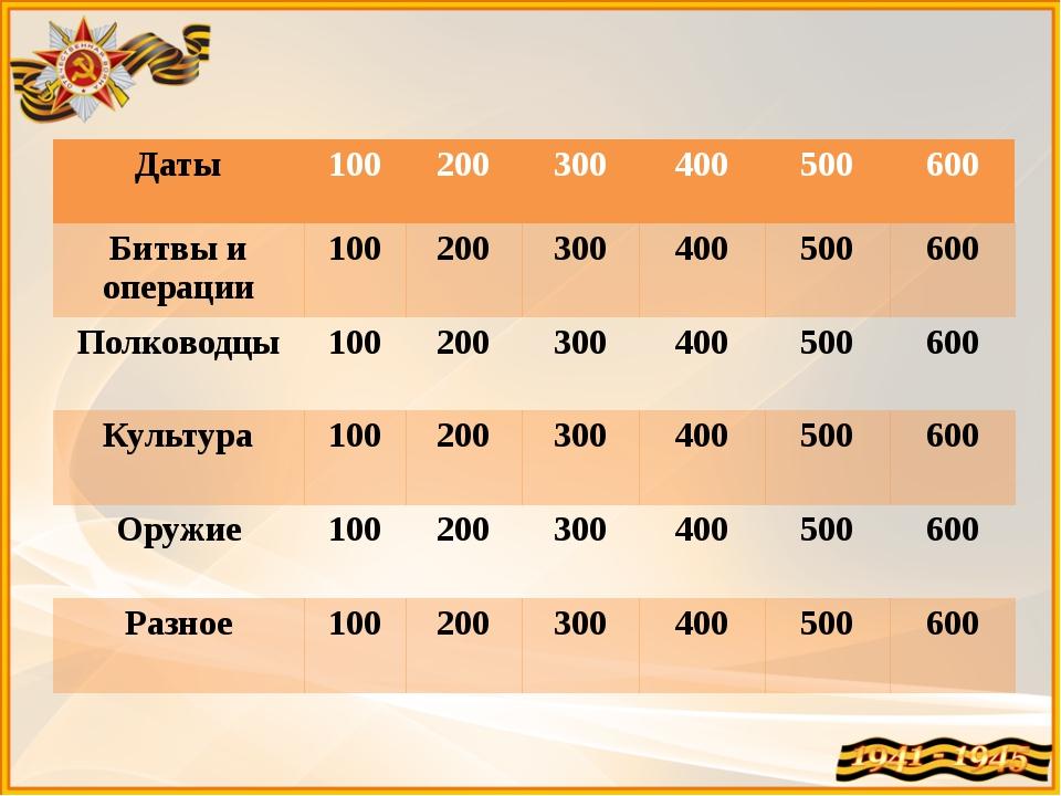 Даты 200 Сколько дней длилась блокада Ленинграда?