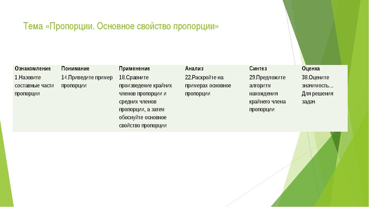 Тема «Пропорции. Основное свойство пропорции» Ознакомление Понимание Применен...