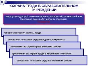 ОХРАНА ТРУДА В ОБРАЗОВАТЕЛЬНОМ УЧРЕЖДЕНИИ Общие требования охраны труда Требо