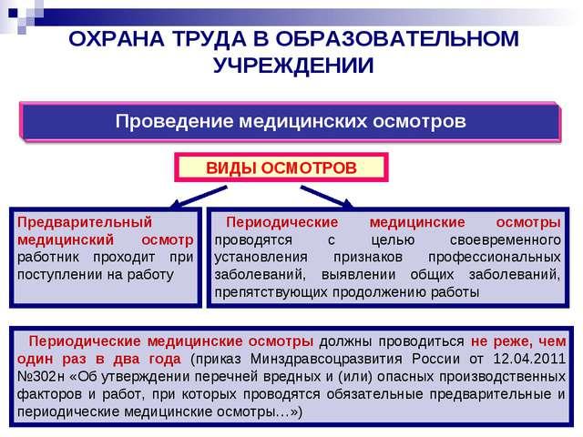 ОХРАНА ТРУДА В ОБРАЗОВАТЕЛЬНОМ УЧРЕЖДЕНИИ Предварительный медицинский осмотр...