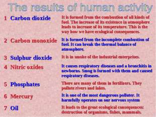 1	Carbon dioxide	It is formed from the combustion of all kinds of fuel. The i