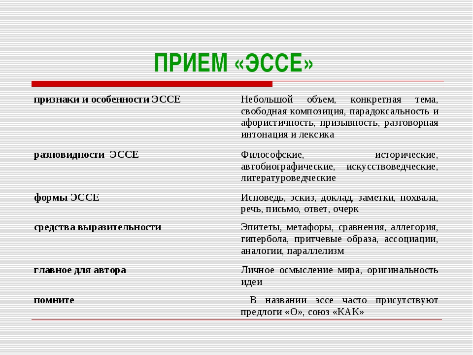 ПРИЕМ «ЭССЕ» признаки и особенности ЭССЕНебольшой объем, конкретная тема, св...