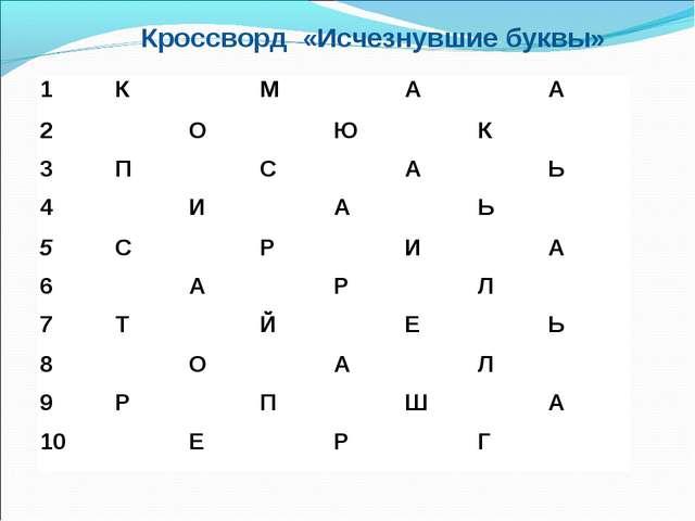 Кроссворд «Исчезнувшие буквы» 1КМАА 2ОЮК 3ПСАЬ 4ИА...