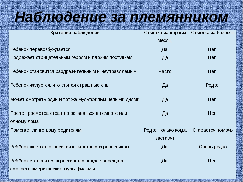 Наблюдение за племянником Критерии наблюдений Отметка за первый месяц Отметка...