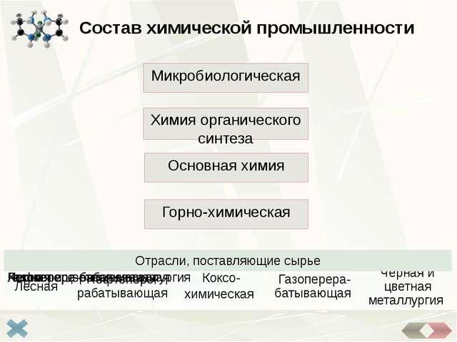 Факторы размещения Факторы размещения Отраслихимической промышленности Сырье...