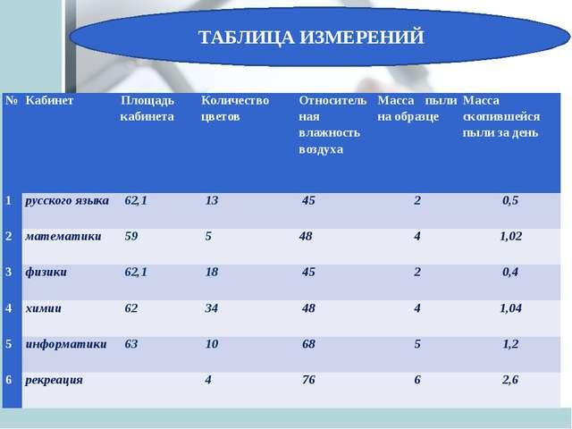 ТАБЛИЦА ИЗМЕРЕНИЙ №КабинетПлощадь кабинета Количество цветовОтносительная...