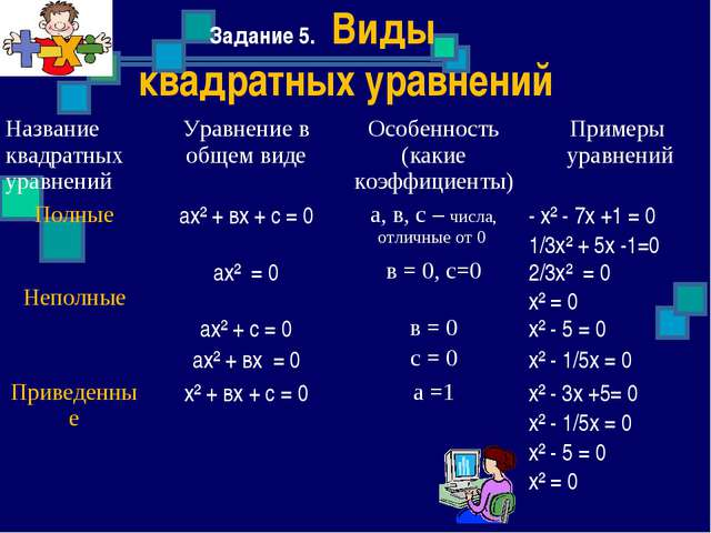 Задание 5. Виды квадратных уравнений Название квадратных уравненийУравнение...