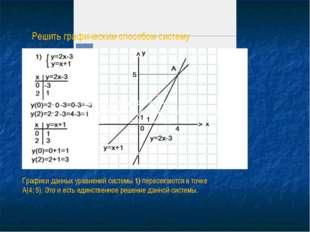 Примеры.Решить графическим способом систему уравнений.