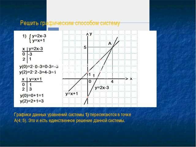 Примеры.Решить графическим способом систему уравнений. ...
